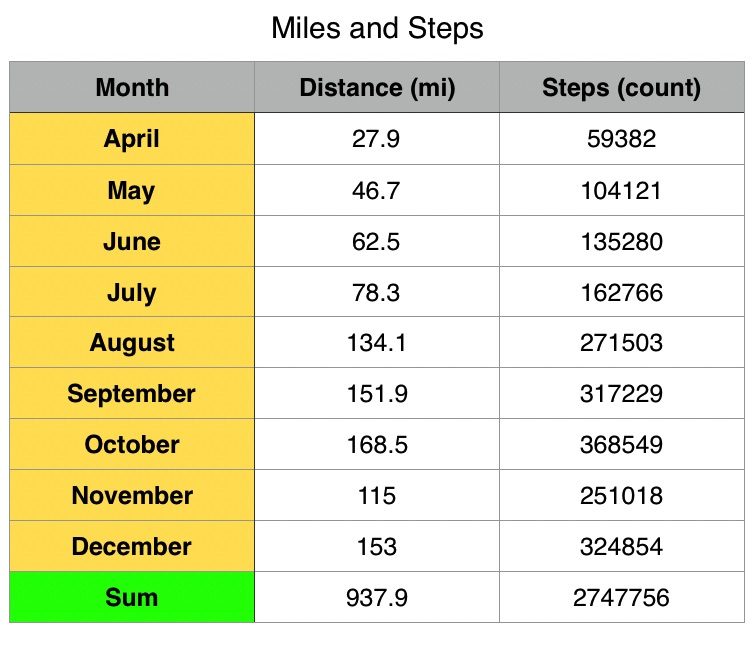 miles-and-steps-inc-dec-2016