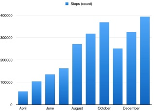 january-steps-graph
