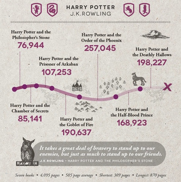 harry-potter-series-word-count